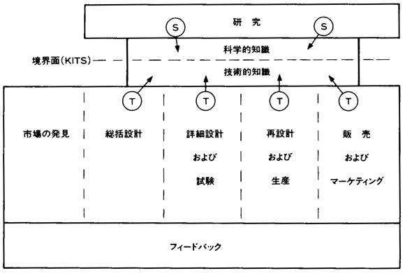 クライン-イノベーションスタイル-p20-図4