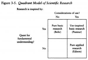 Stokes-1997-Pasteurs Quadrant-p73-fig3-5